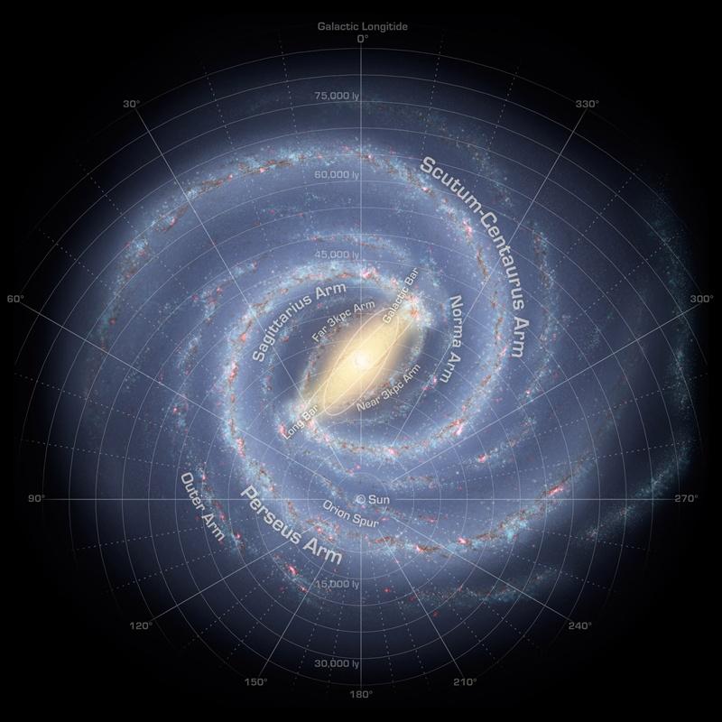 Vue d'artiste de notre Voie lactée montrant les noms des différents bras spiraux en anglais et la position de notre Système solaire près du bars spirale d'Orion.