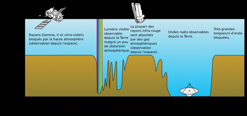 Schéma représentant l'absorption du spectre électromagnétique par l'atmosphère terrestre.