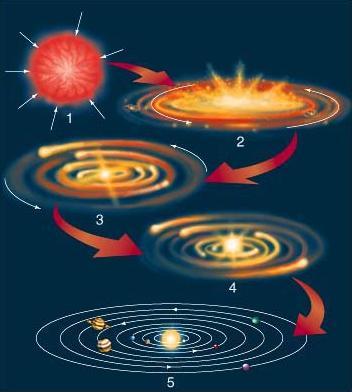 La formation du Système solaire résumée en quatre étapes. De haut en bas: contraction d'un nuage d'hydrogène et d'hélium, aplatissement du système, formation de planétésimaux, mise en route des réactions nucléaires au centre, apparition du système sous sa forme actuelle.