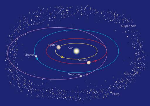 Schéma du Système solaire sur lequel on voit l'orbite de Neptune déformée, plus excentrique, c'est-à-dire plus ovale. t Neptune ont notamment été déformées. Cette modification aurait induit la création de la ceinture de Kuiper, du nuage d'Oort ou le grand bombardement tardif.