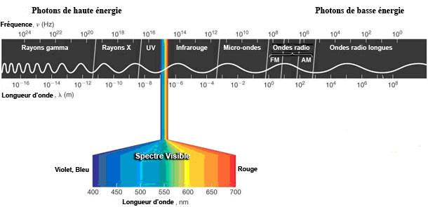 Schéma du spectre électromagnétique. ON y voit la correspondance entre longueurs d'ondes et fréquences ainsi que les noms des différentes plages de rayonnement.