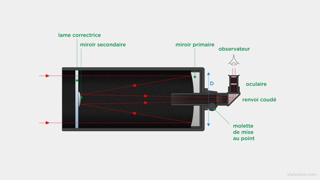 Schéma de principe d'un télescope de type Schmidt-Cassegrain ou Maksutov-Cassegrain montrant le trajet des rayons lumineux dans l'instrument.