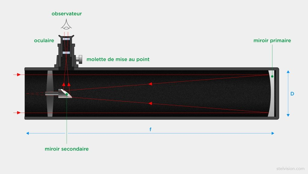 Schéma de principe d'un télescope astronomique de type Newton montrant le trajet des rayons lumineux dans l'instrument.