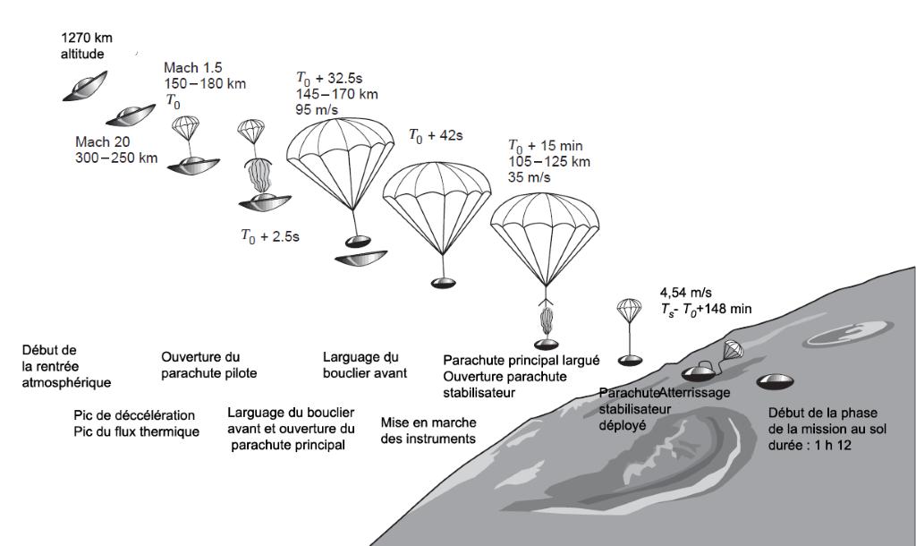 Schéma de l'atterrissage du module Huygens sur la surface de Titan en 2005.