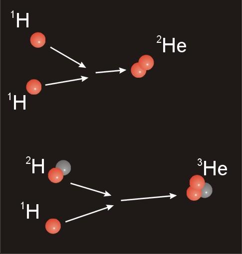 schéma montrant la fusion de l'hydrogène pour former de l'hélium