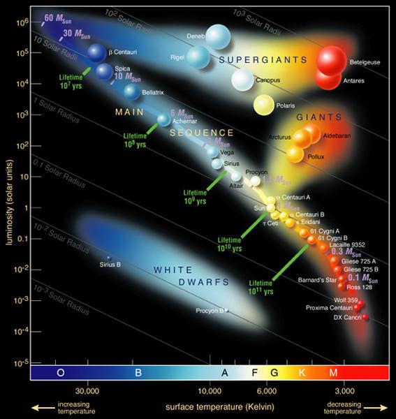 Diagramme HR montrant la température en fonction de la luminosité