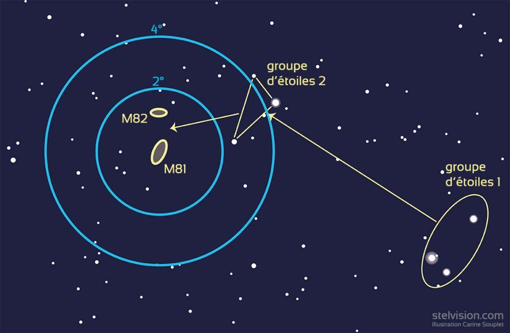 Repérage aux instruments de M81 et M82 dans la Grande Ourse.