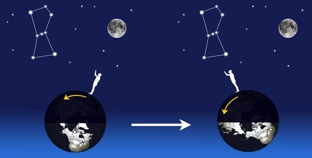 schéma des déplacement des astres