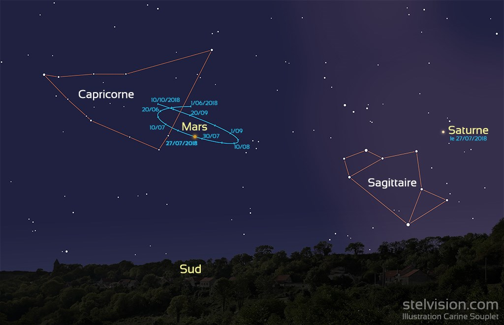 Observer La Planete Mars A L œil Nu Ou Avec Un Instrument D Astronomie