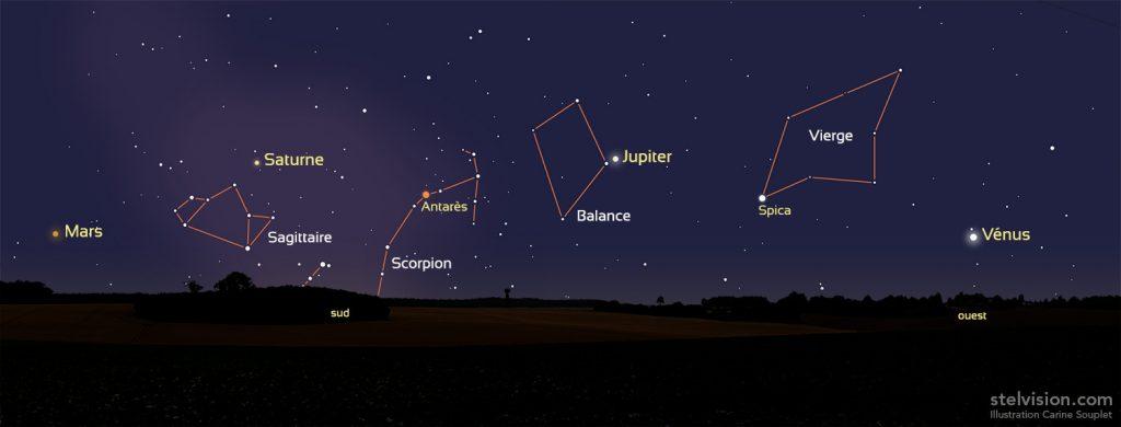 positions des planètes Vénus Mars Jupiter Saturne le 3 août en début de soirée