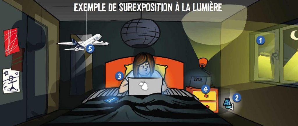 Schéma représentant une jeune fille dans sa chambre, exposée la cinq types de pollutions lumineuses.