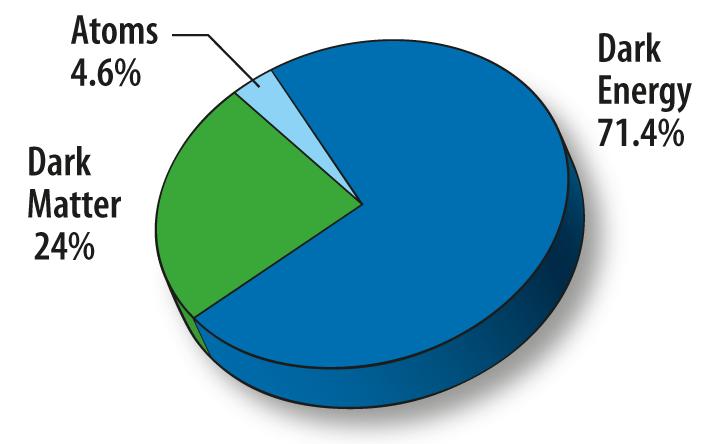 Camembert représentant (pour la Nasa) les proportions d'énergie noire (71,4%), de matière noire (24%) et d'atomes (4,6%) dans l'Univers.