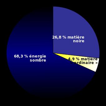 Camembert représentant les proportions (pour l'Esa) d'énergie noire (68,3%), de matière noire (26,8%) et d'atomes (4,9%) dans l'Univers.