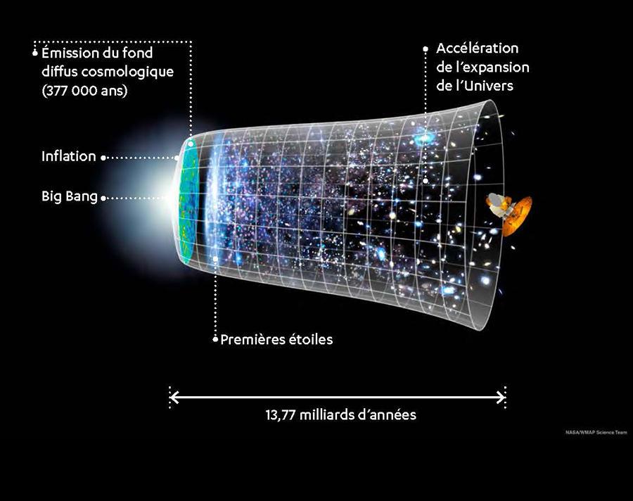 Dessin représentant l'évolution de la structure de l'Univers depuis le Big Bang jusqu'à nos jours, sur fond noir.