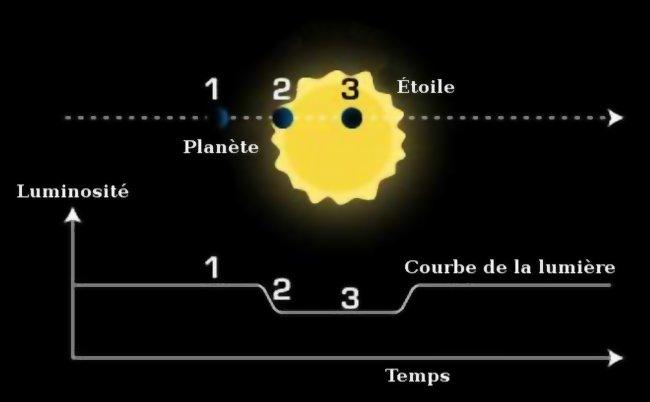 Schéma de la méthode des transits : on voit un cercle rond et noir représentant une exoplanète, passer devant son étoile jaune et brillante, ainsi que la courbe de luminosité associée.
