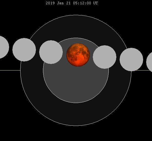 Schéma de l'éclipse totale de Lune du 21 janvier 2019.