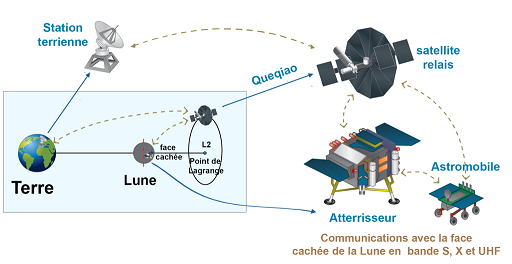 Schéma des communications de la mission Chang'e 4 : on y voit les interactions entre la Terre, le satellite relais, l'atterrisseur et le rover.