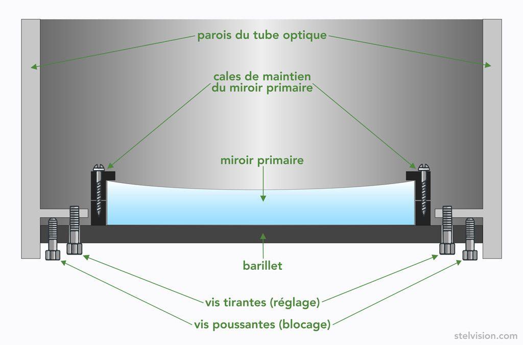 Schéma du barillet d'un télescope Newton