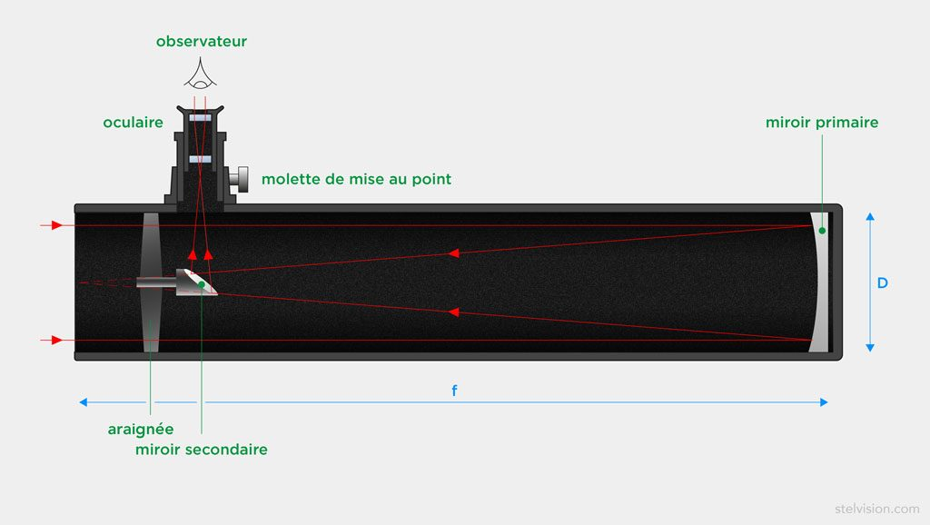 Scéma du principe optique du télescope Newton
