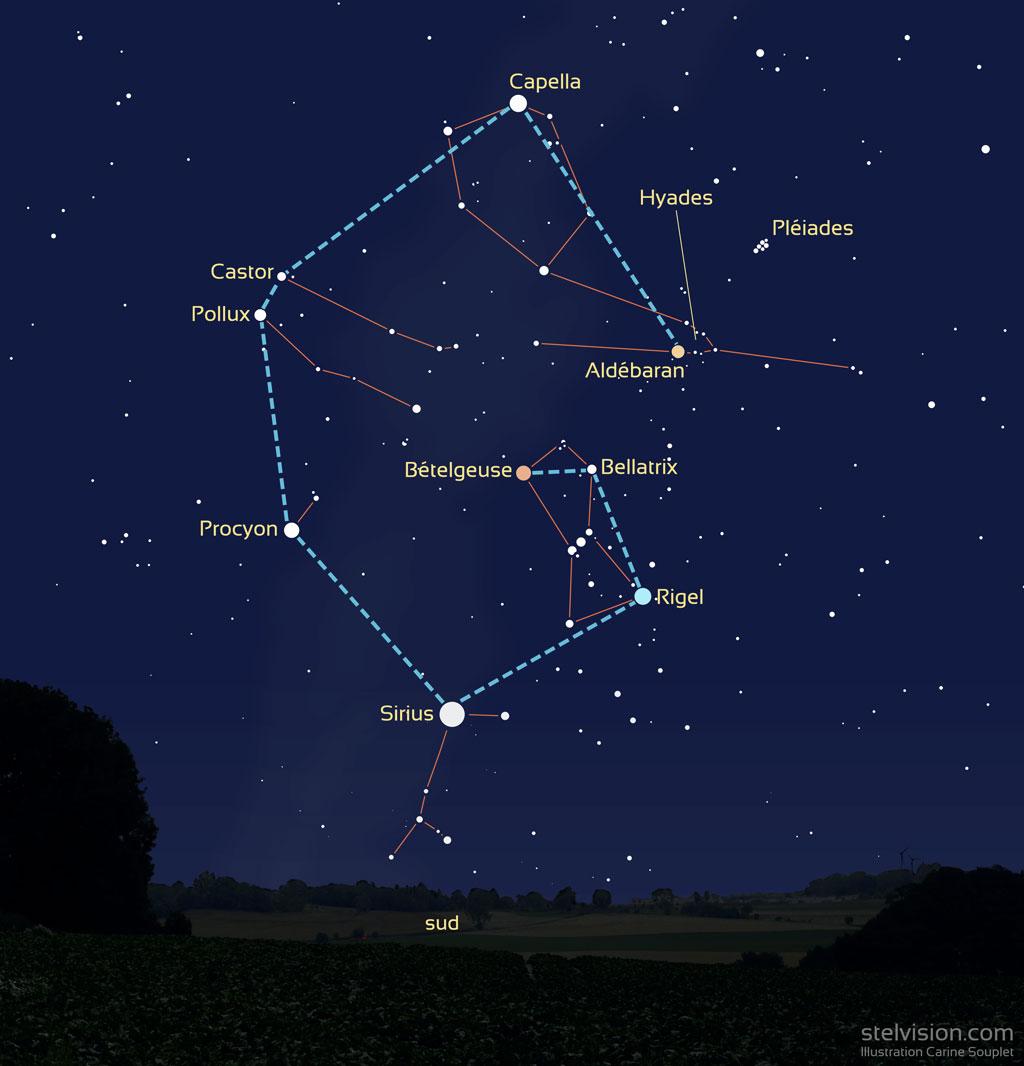 Illustration représentant les étoiles du grand G de l'hiver