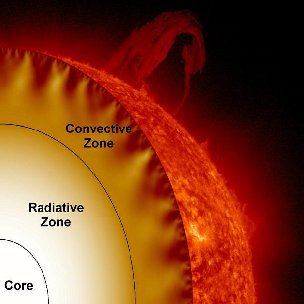 Structure interne du Soleil avec ses trois couches principales : le cœur, la zone radiative et la zone convective. On voit une coupe du Soleil avec le cœur en blanc, la zone radiative en jaune, convective en orange et extérieure en rouge.
