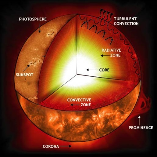 Coupe du Soleil en 3D où l'on part du noyau (blanc), avec le détail des zones radiative (jaune) et convective (orange rouge). Cette dernière zone est agrémentée de flèches montrant les cellules de convection.