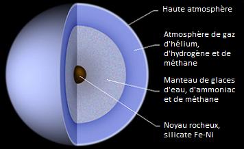 Schéma de la structure interne d'Uranus : on y voit trois couches principales en couleurs violettes et un petit noyau marron au centre.