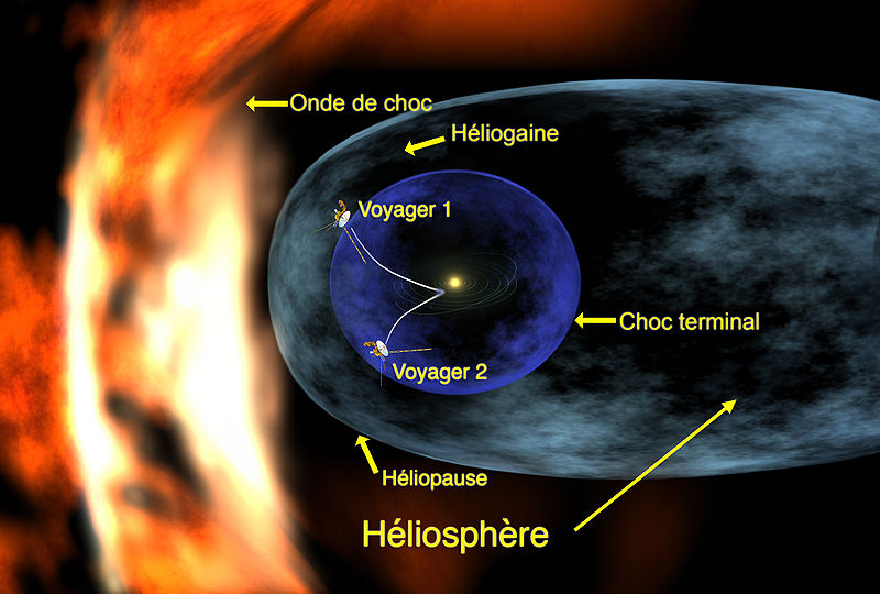 Représentation schématique de l'héliosphère. on y voit ai centre le Soleil, entouré de sa bulle héliosphère, allongée car elle se déplace vers la gauche de l'image. Le tout sur fond noir.