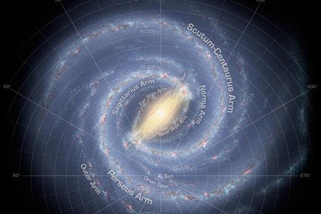 Notre galaxie la Voie lactée : spirale vue de dessus avec le nom de chaque bras indiqué en anglais et la position du Soleil dans le bras d'Orion.