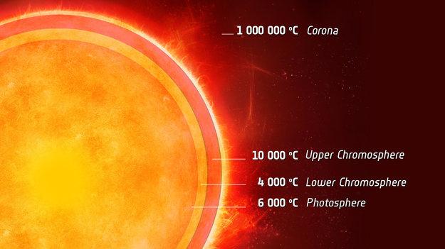 Soleil vu en coupe avec détail des couches externes : photosphère, chromosphère et couronne.