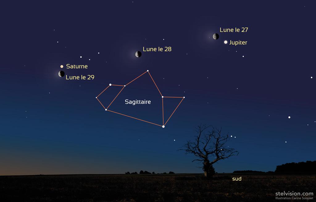 Représentation de la Lune, Saturne et Jupiter les 27, 28 et 29 mars 2019