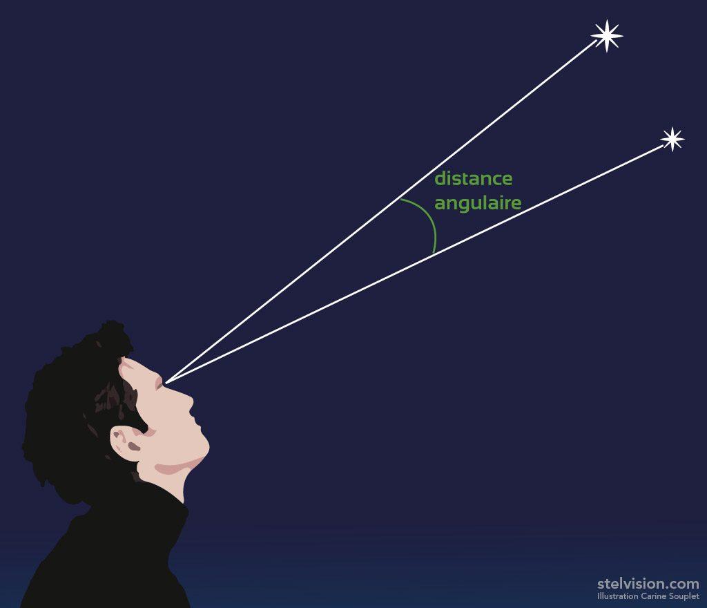 Schéma de la distance angulaire entre deux étoiles.
