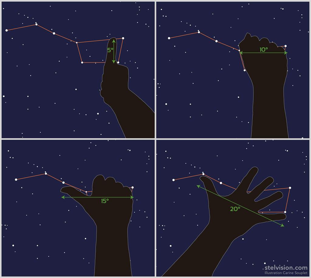 Schéma des distances angulaires mesurées avec la main dans le ciel