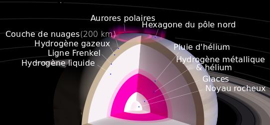 Schéma en coupe de Saturne qui permet de voir les différentes couches qui la composent.