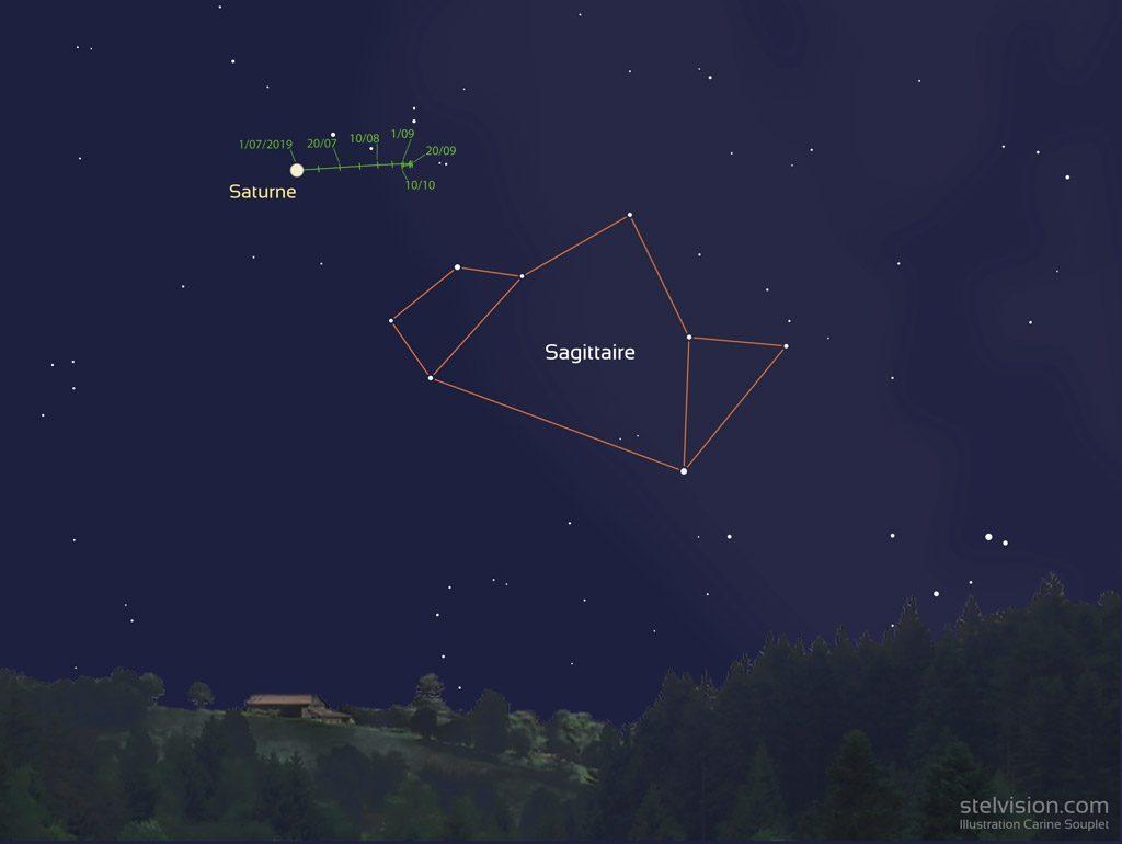 Illustration de la position de Saturne de juillet à octobre 2019.