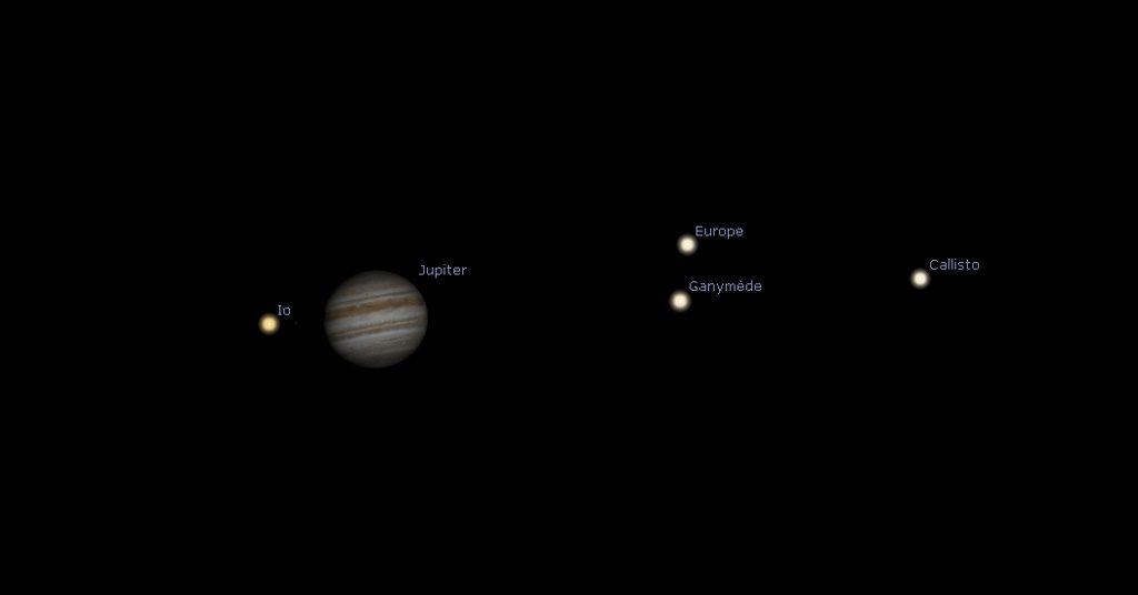 Représentation de la position des satellites autour de Jupiter le 13 juillet 2019 à 23h.