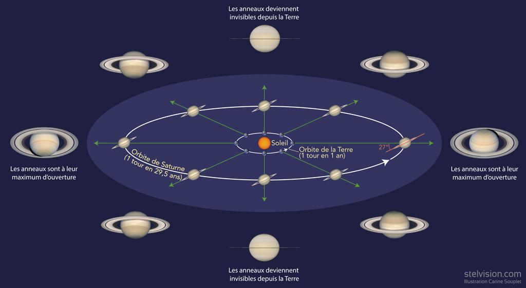 Schéma illustrant la variation d'inclinaison des anneaux de Saturne lorsqu'on les observe depuis la Terre.
