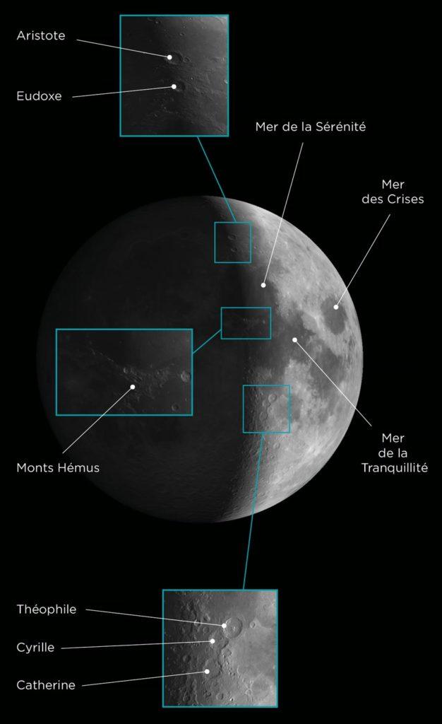 Simulation des principales formations visibles peu avant le premier quartier de Lune.