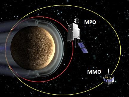 Schéma des deux sondes sur leurs orbites : Mercure à gauche de l'image avec sa magnétosphère, MPO (le plus gros) sur une orbite rouge proche de Mercure (rouge) et MMO (petite sonde) sur une orbite plus excentrique (jaune).