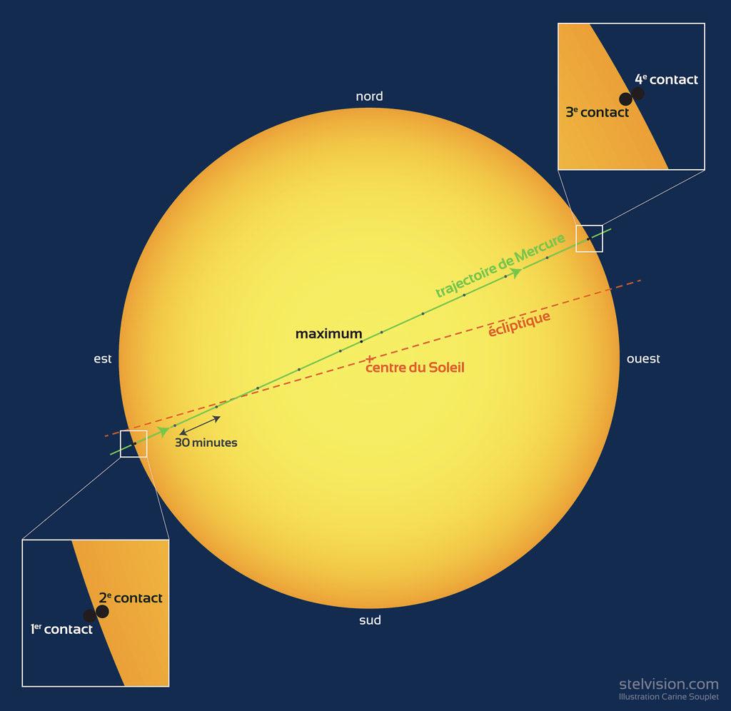 Représentation schématique du passage de Mercure devant le Soleil le 11 novembre 2019. Mercure (disques noirs) est à l'échelle par rapport au disque solaire.
