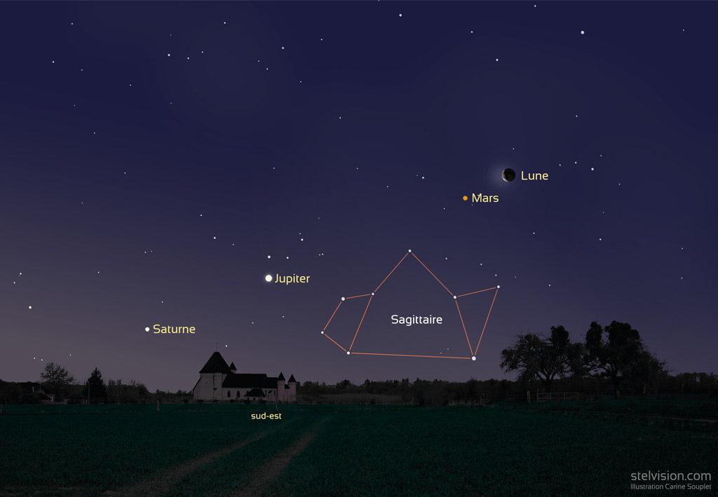 Illustration montrant  Position de la Lune, Mars, Jupiter et Saturne le 18 février 2020 vers 7h (heure de Paris).