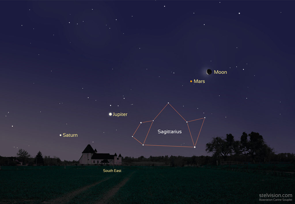 Image showing the position of the Moon, Mars, Jupiter, and Saturn on February 18th, 2020 at 7am (Central European Time).