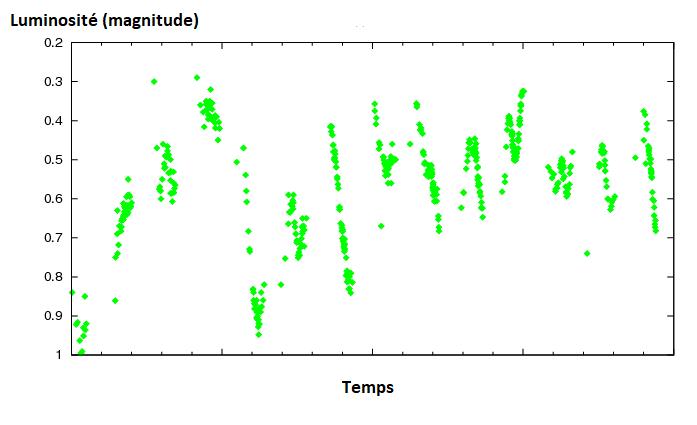 Graphique garni de points verts qui représentent la luminosité de Bételgeuse en fonction du temps.