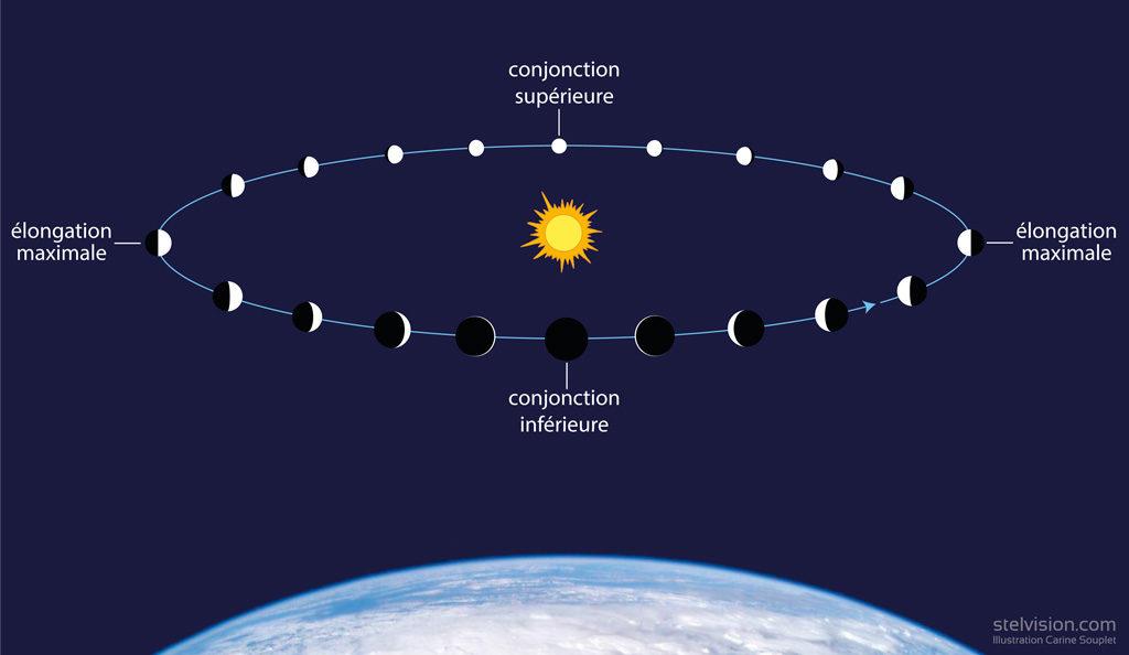 Illustration montrant que Mercure tourne autour du Soleil sur une orbite plus proche que celle de la Terre. En conséquence, nous ne voyons que rarement sa face éclairée en entier : Mercure présente des phases, comme pour la Lune.