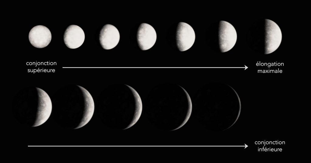 Représentation réaliste des phases de Mercure qui permet de comparer le diamètre apparent, la luminosité et la phase. Plus la planète est loin et plus elle est petite et brillante.