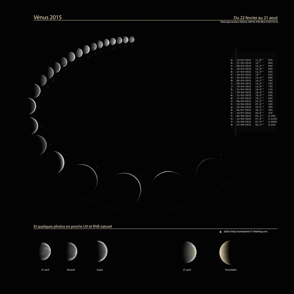 L'astronome amateur Stéphane Gonzales a compilé de nombreuses photos prises en 2015 pour reconstituer l'évolution de Vénus sur plusieurs mois. Les photos ont été disposées en arc de cercle ce qui permet de comprendre ses changements de taille et d'aspect: imaginez le Soleil au milieu de l'anneau, il éclaire Vénus sous différents angles vus de la Terre. Quand Vénus se rapproche de nous, son diamètre apparent devient plus grand mais en même temps le croissant s'affine.