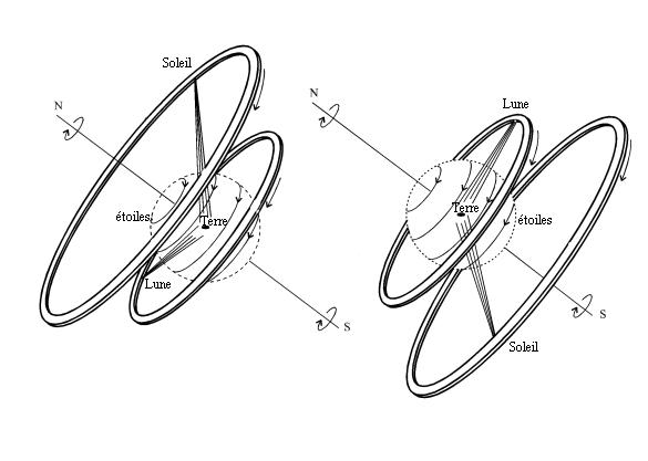 Schéma en noir sur fond blanc de l'Univers selon Anaximandre. La Terre est au centre, tandis que le Soleil et la Lune gravitent sur des cercles sur des plans au-dessus et en-dessous de celui dans lequel se trouve la Terre.