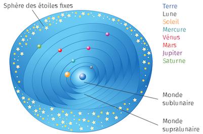 Représentation de l'Univers selon Pythagore : plusieurs sphères bleues imbriquées les unes dans les autres, avec la Terre au centre. Les autres sphères tournent autour de la Terre et portent le Soleil, la Lune et les planètes connues à l'époque.