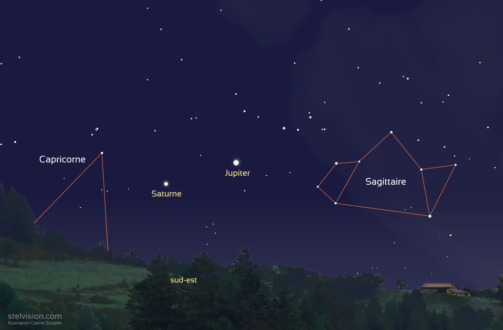 Carte montrant les positions de Jupiter et de Saturne le 14 juillet 2020 vers 23h, alors que Jupiter est au plus près de la Terre.