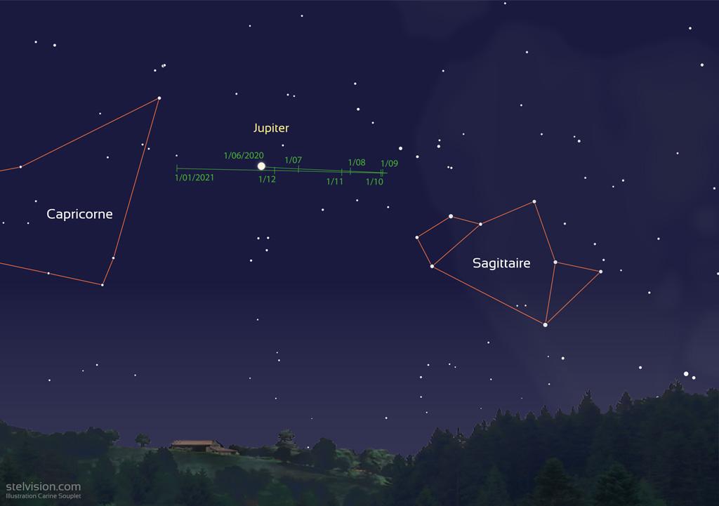Carte montrant la trajectoire de Jupiter en 2020, entre les constellations du Capricorne et du Sagittaire.